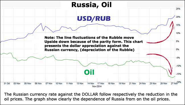 Forex usd rouble